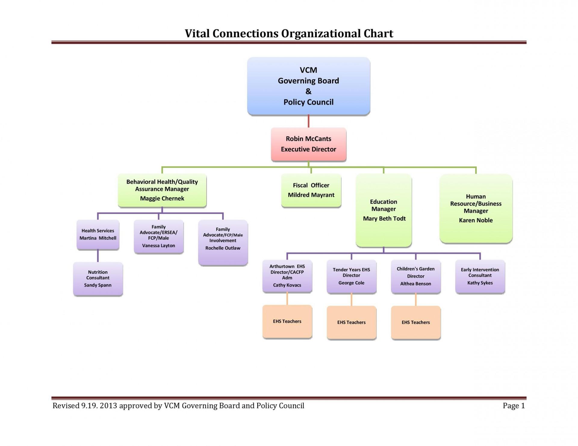 005 Rare Free Word Organisational Chart Template Photo  Microsoft Organizational1920