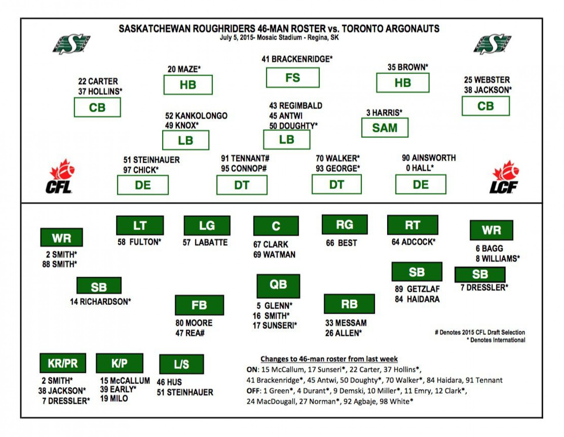 005 Remarkable Football Depth Chart Template High Resolution  American Excel Format Pdf Blank1920
