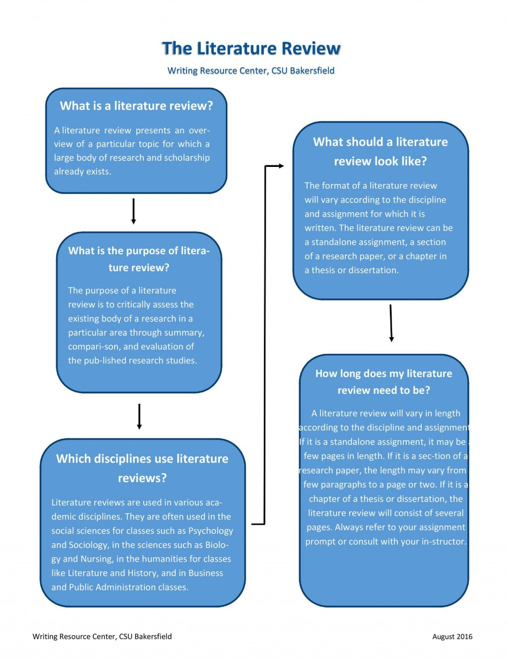 005 Remarkable Literature Review Outline Template Apa Image  Style ExampleLarge