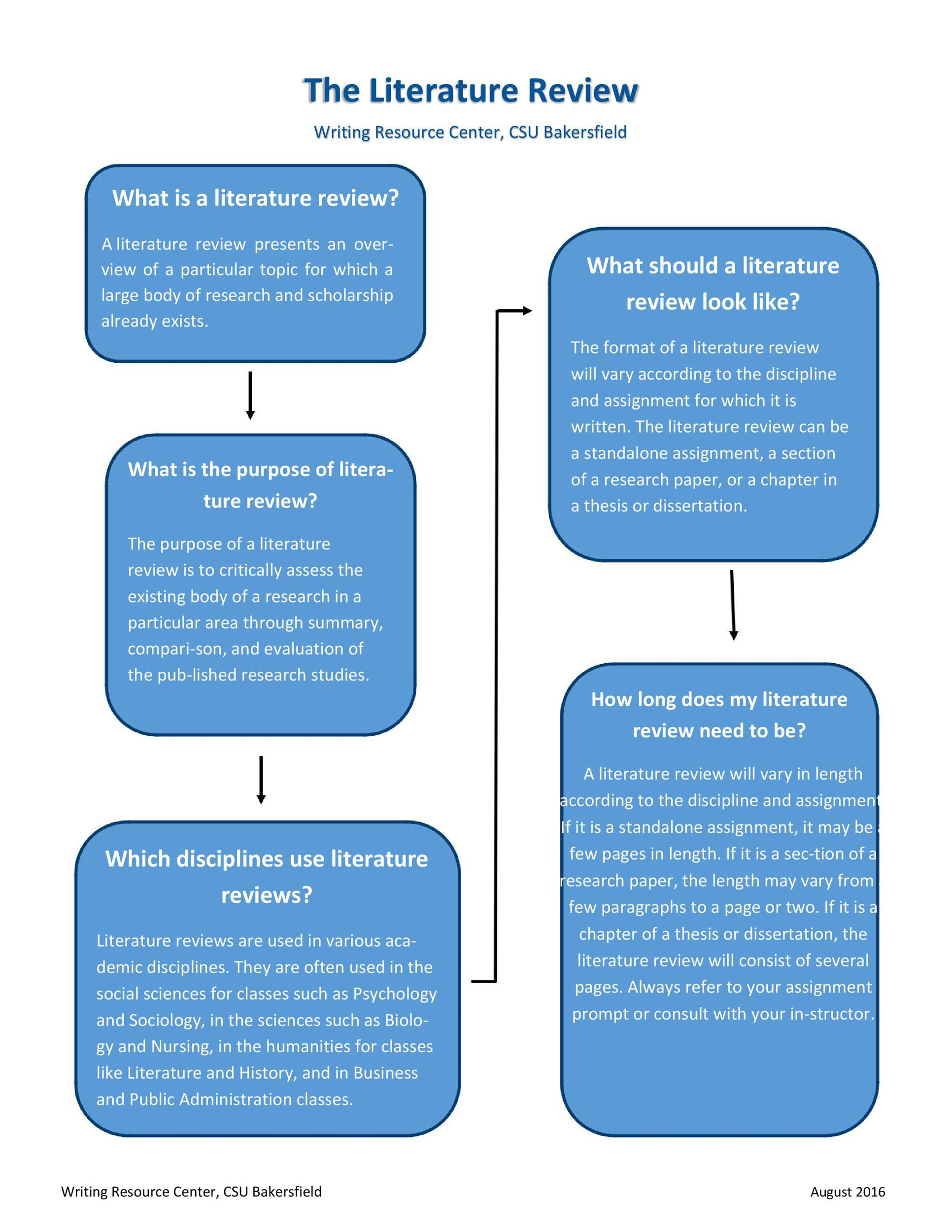 005 Remarkable Literature Review Outline Template Apa Image  Style ExampleFull