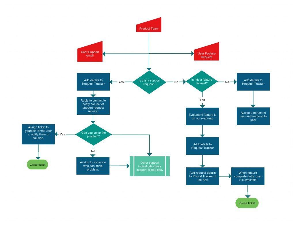 005 Remarkable Online Flow Chart Template Idea  Flowchart Proces DiagramLarge