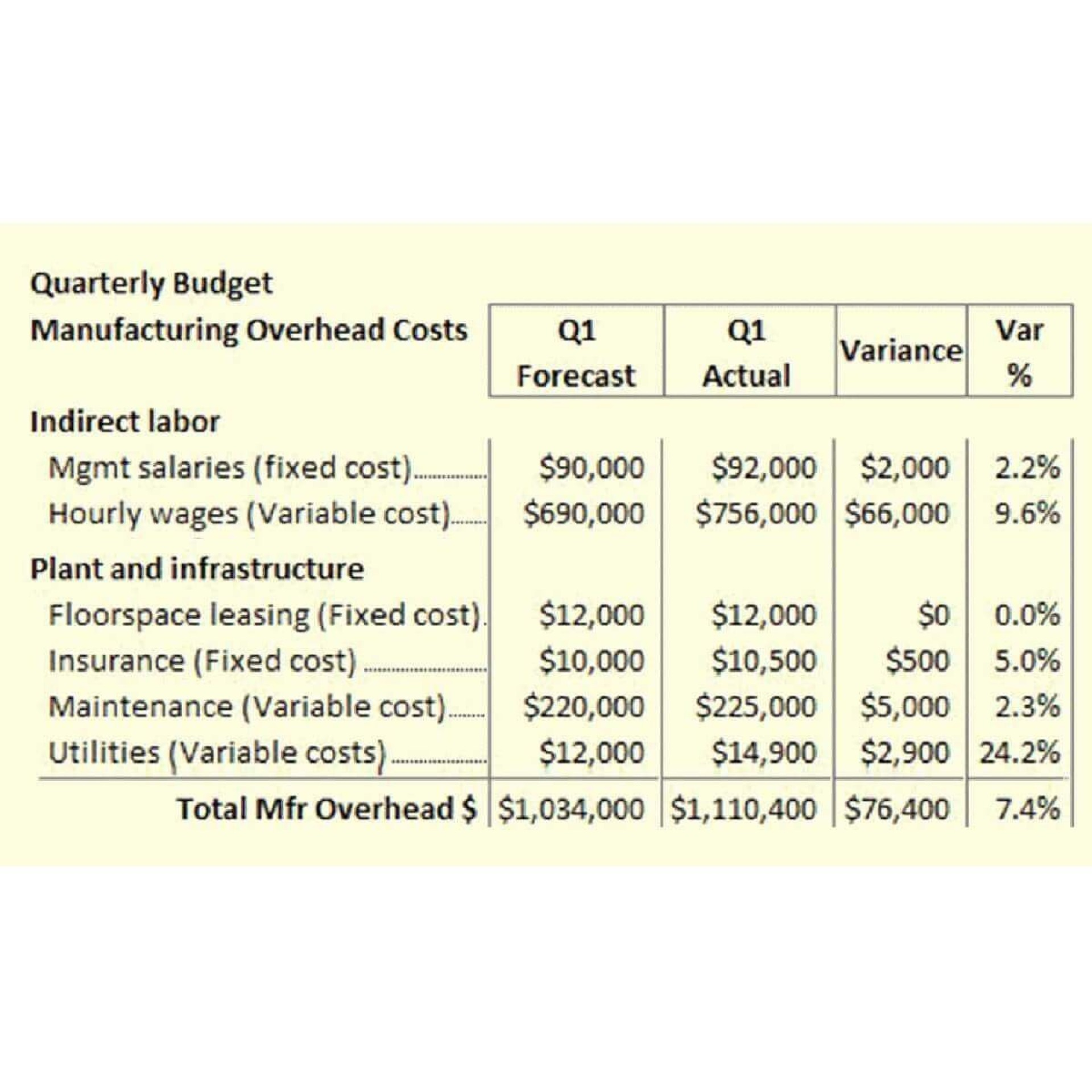 005 Shocking Sample Line Item Budget Format Concept 1920