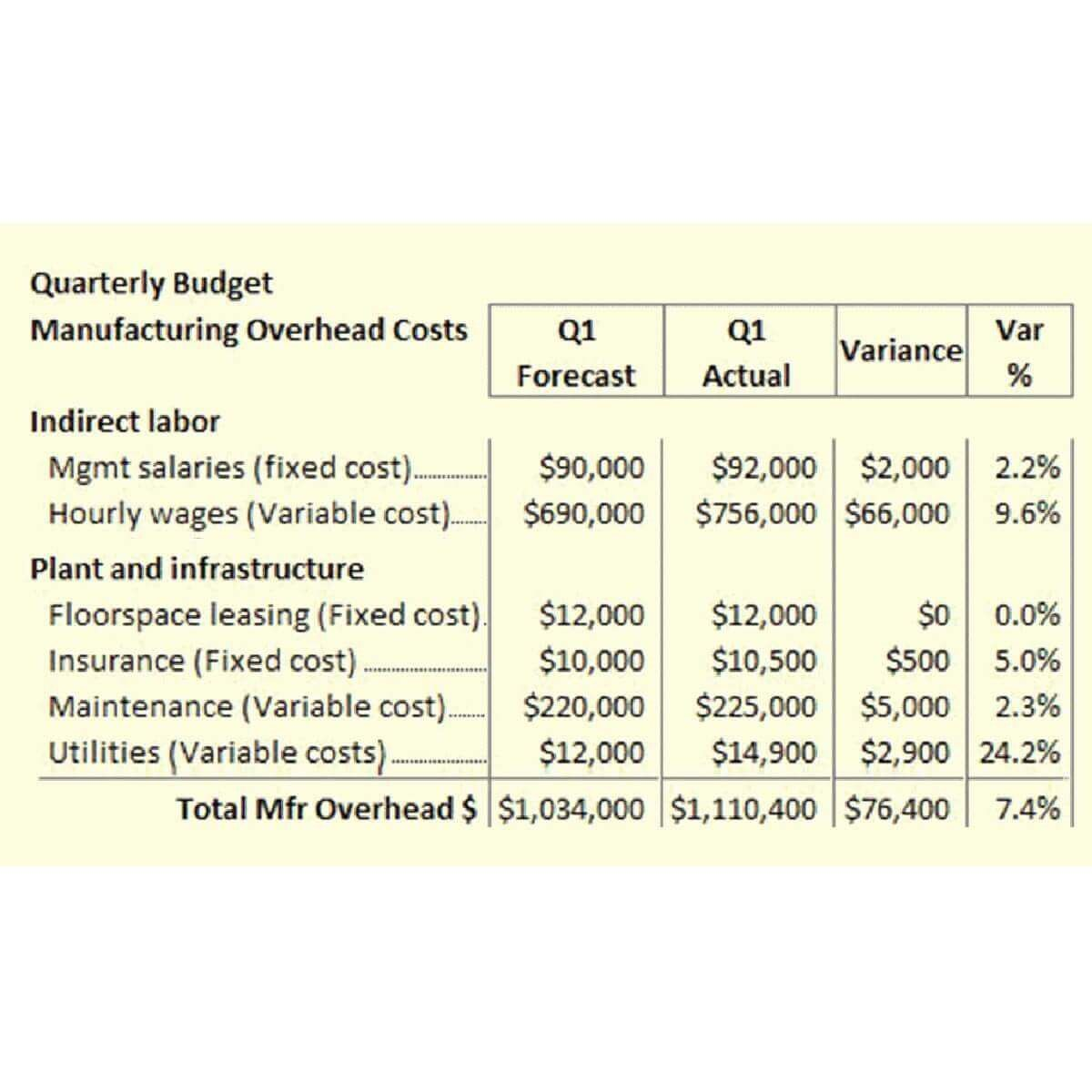 005 Shocking Sample Line Item Budget Format Concept Full