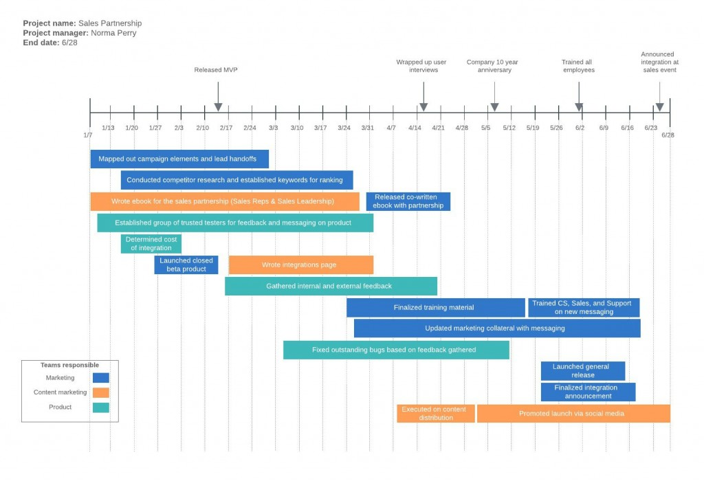 005 Staggering Project Timeline Template Word Idea  Management MicrosoftLarge