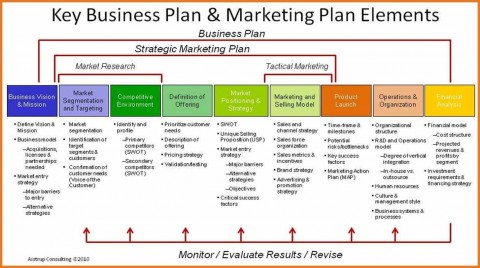 005 Staggering Restaurant Marketing Plan Template Free Download Sample 480