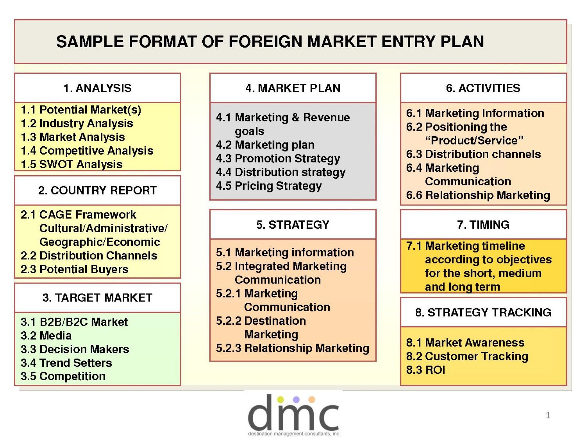 005 Surprising Strategic Marketing Plan Template Highest Quality  Templates Example Pdf Word Sample1920