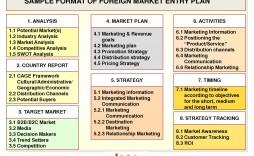 005 Surprising Strategic Marketing Plan Template Highest Quality  Templates Example Pdf Word Sample