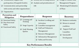 005 Unusual Hospital Emergency Operation Plan Template 2017 High Def