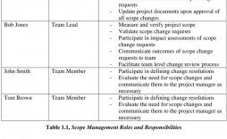 005 Wonderful Project Scope Management Plan Template Free High Resolution