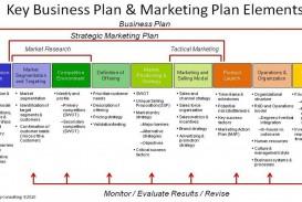 005 Wondrou Strategic Busines Plan Template Image  Development Word Sample