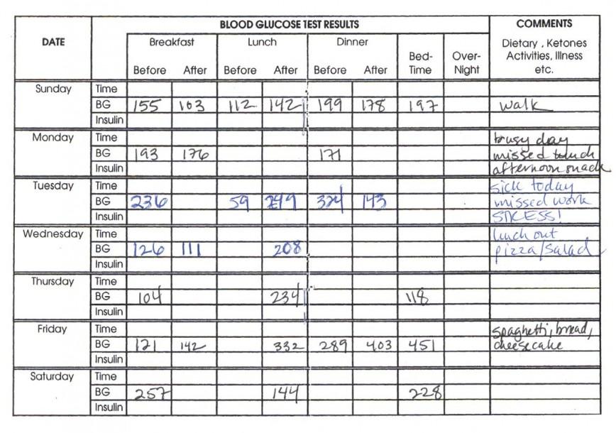006 Awesome Blood Sugar Log Book Template Idea  Glucose868