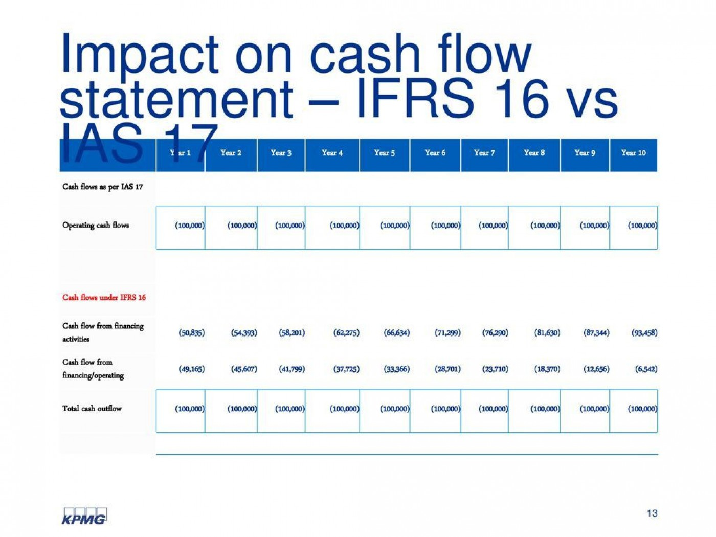 006 Awesome Statement Of Cash Flow Template Ifr Concept  Excel1400