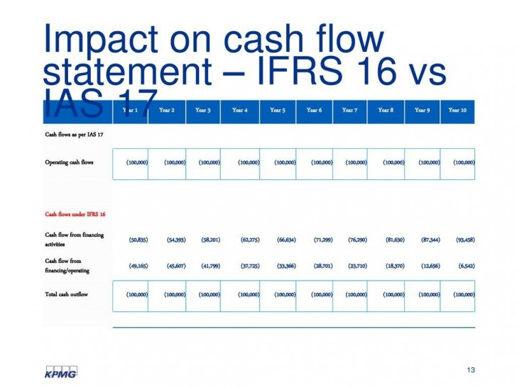 006 Awesome Statement Of Cash Flow Template Ifr Concept  Excel728