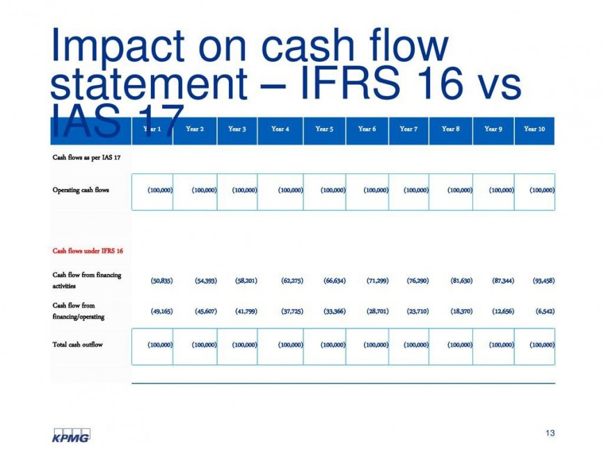 006 Awesome Statement Of Cash Flow Template Ifr Concept  Excel868
