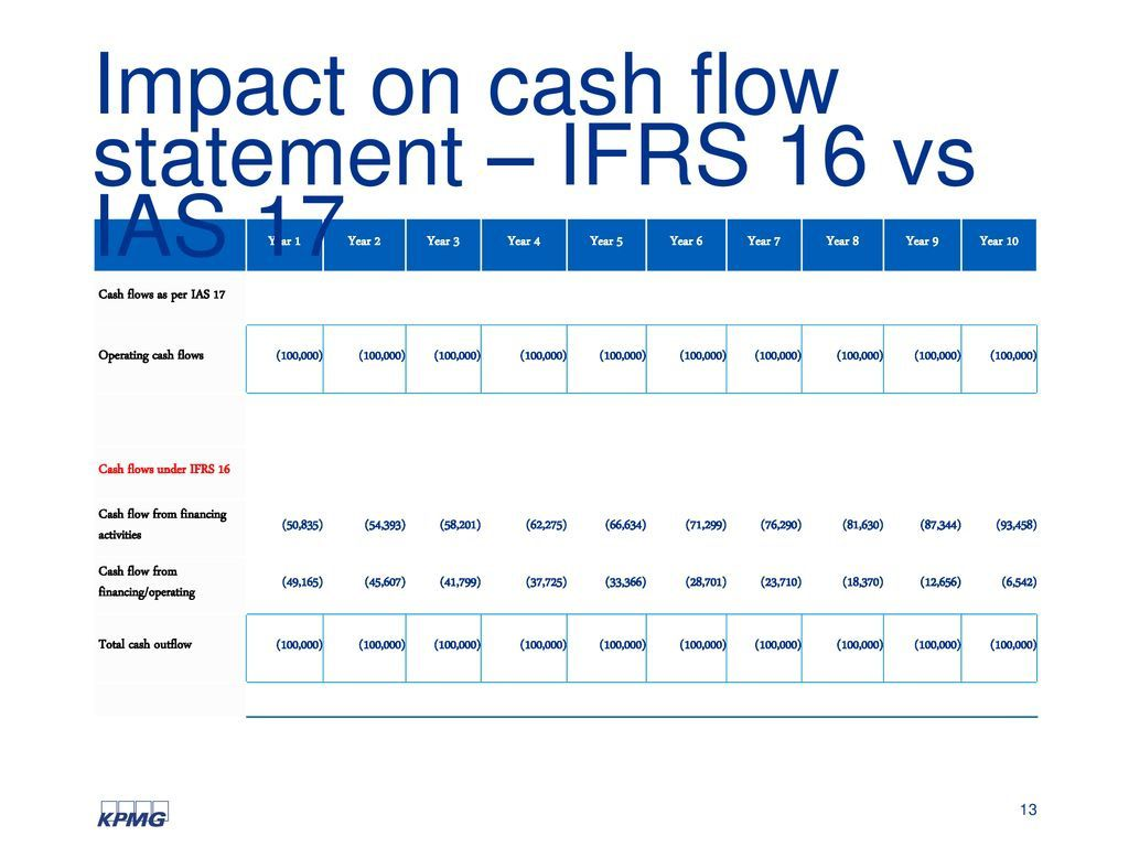006 Awesome Statement Of Cash Flow Template Ifr Concept  Ifrs ExcelFull
