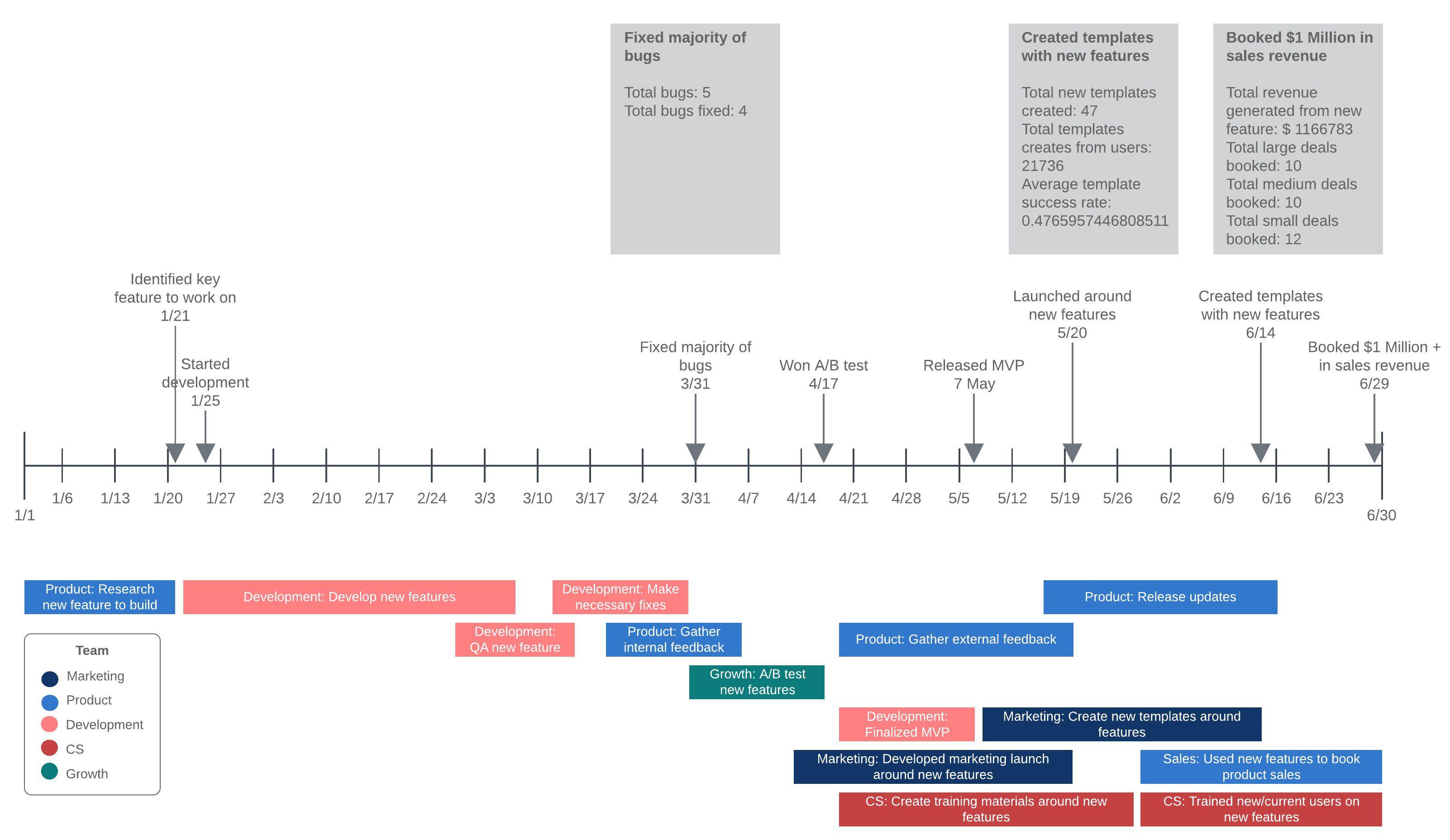 006 Imposing Google Doc Timeline Template Image  HistoricalFull