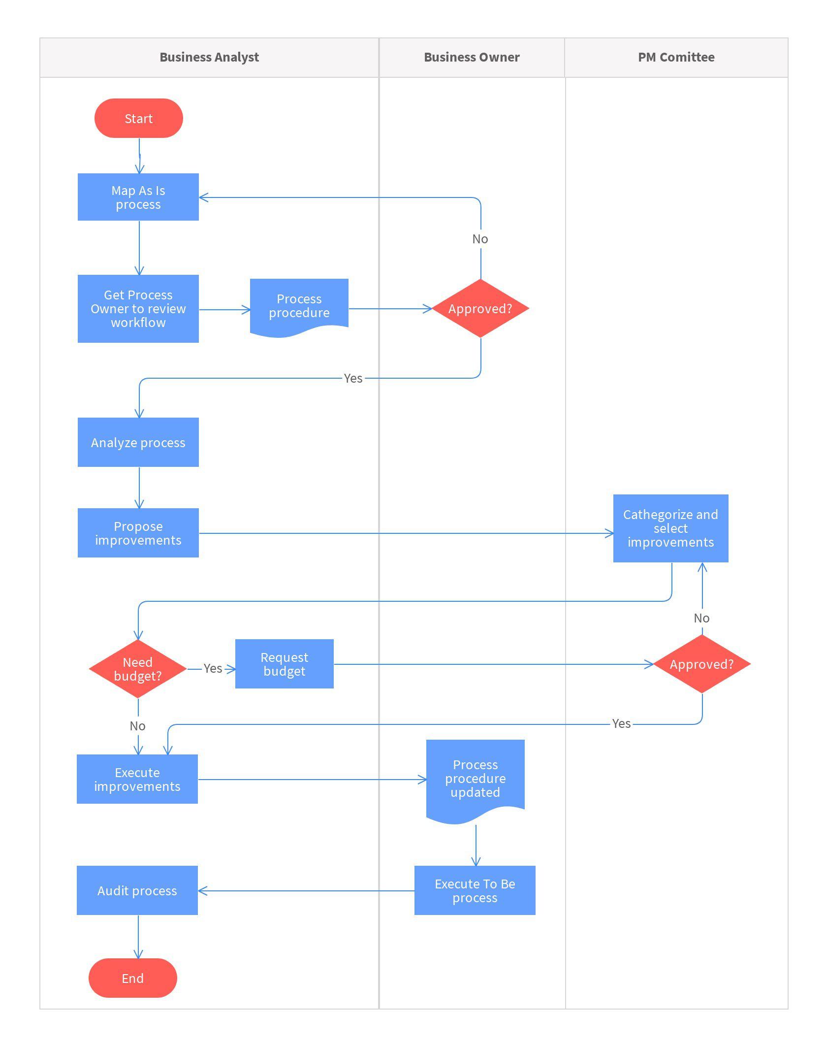 006 Impressive Online Flow Chart Template Image  Flowchart Proces DiagramFull