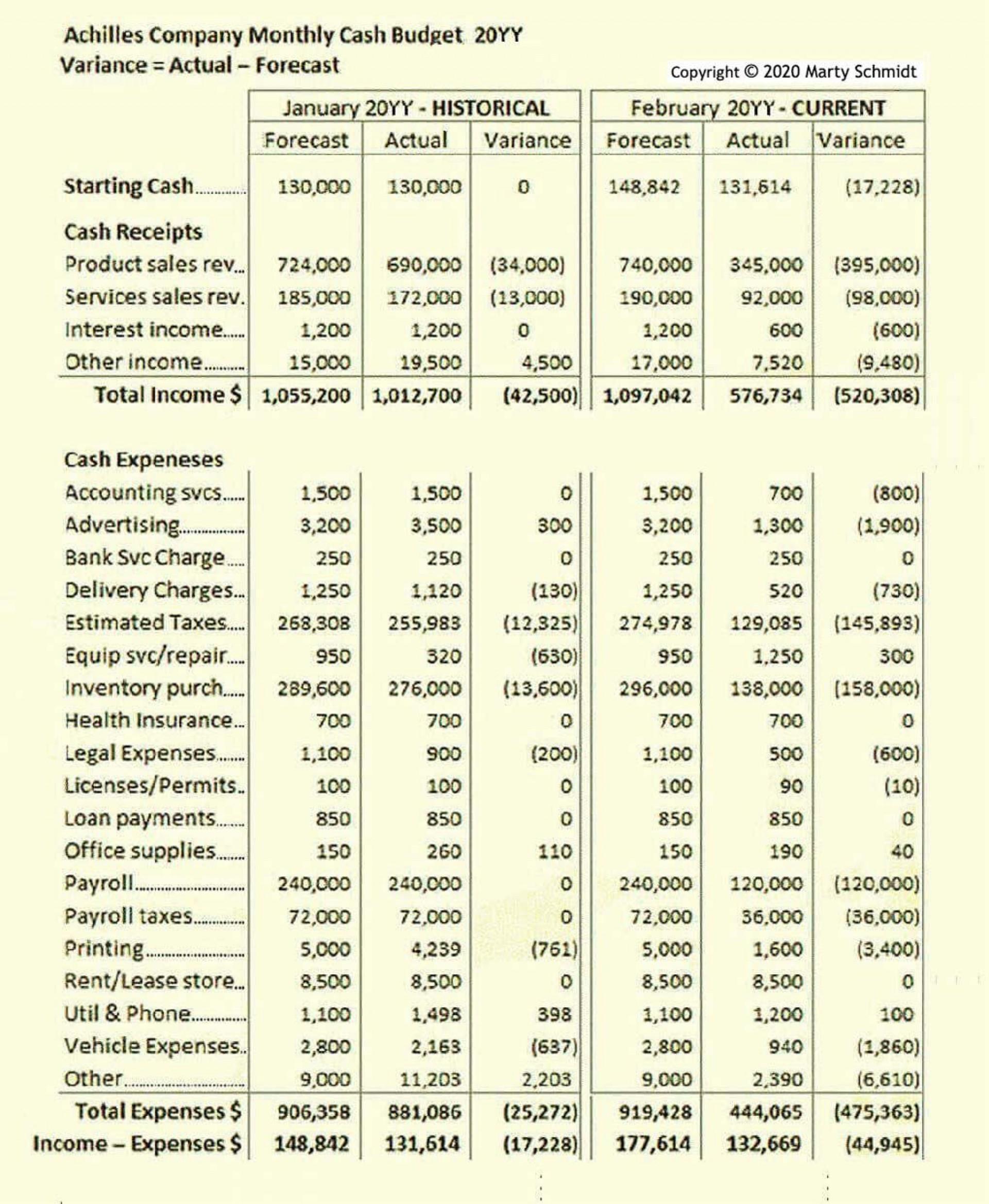 006 Phenomenal Line Item Budget Formula High Definition 1920