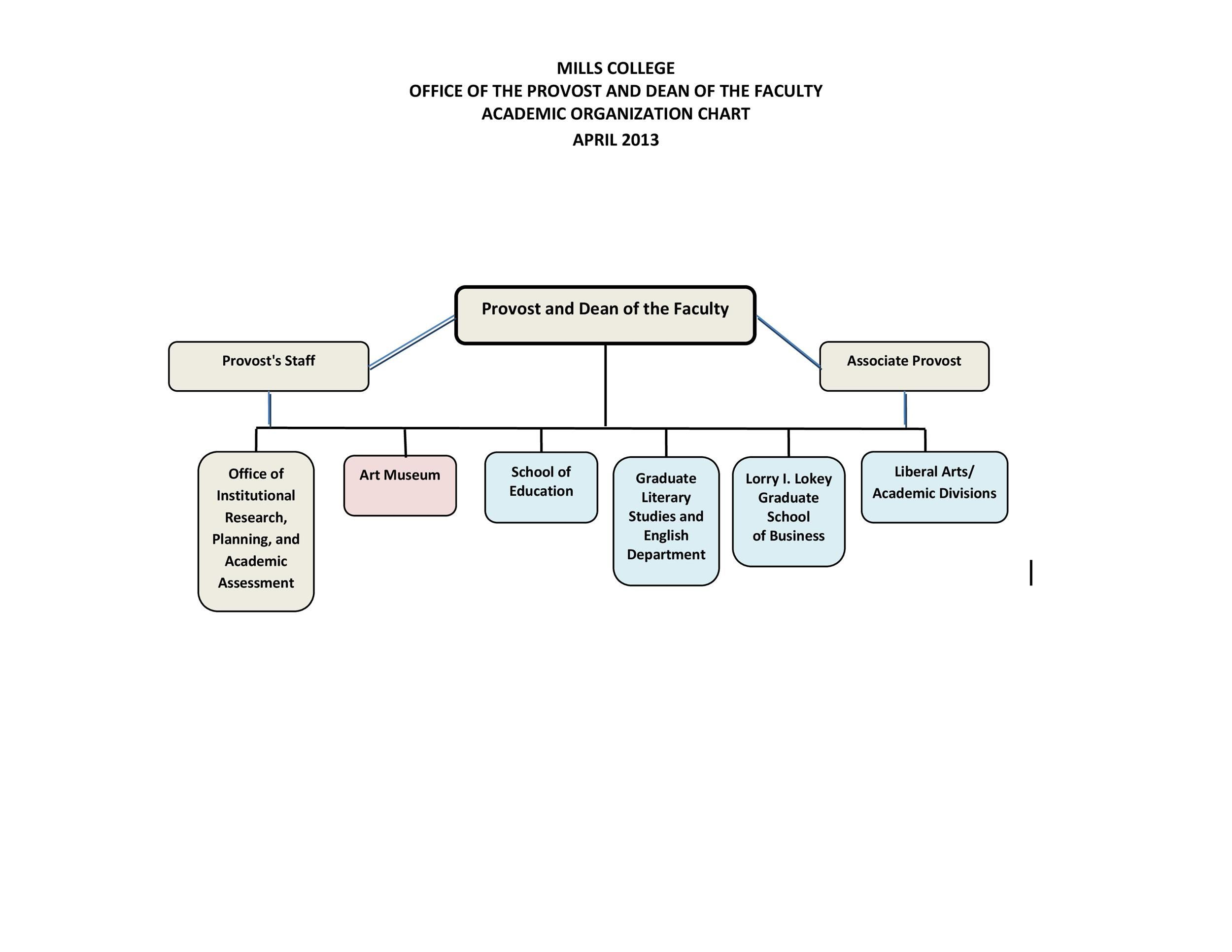 006 Rare Org Chart Template Excel 2013 Sample  OrganizationalFull