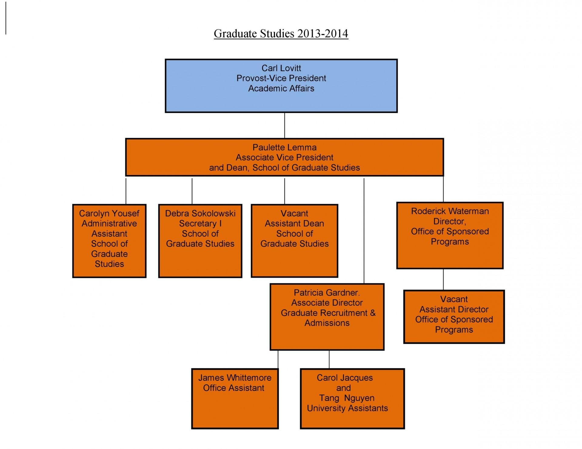 006 Sensational Organization Chart Template Word 2013 Picture  Organizational Free Microsoft1920