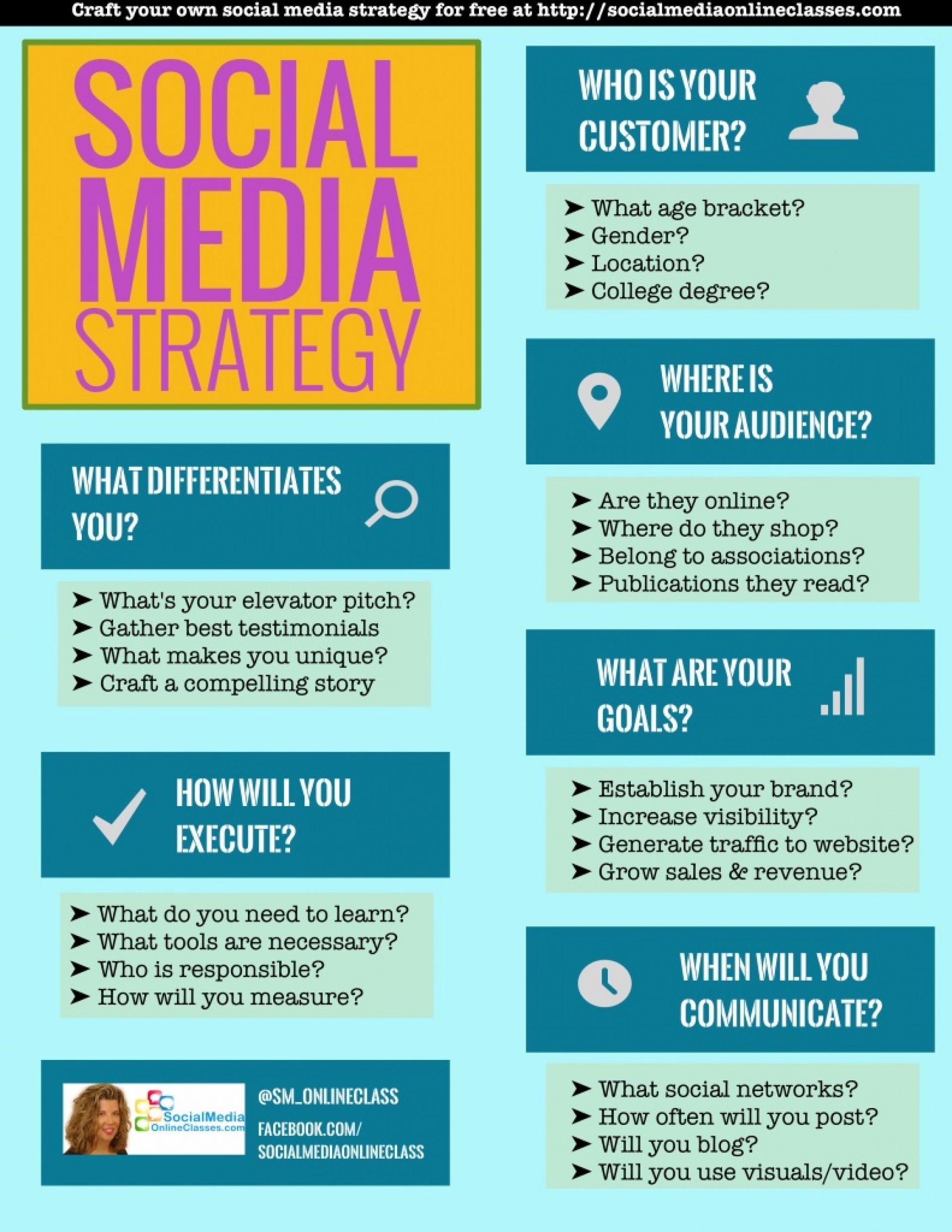 006 Sensational Social Media Strategy Template Pdf Photo  Sample Content1920