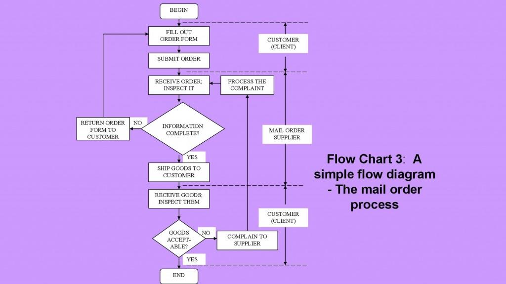 006 Singular Free Flowchart Template Word High Definition  Proces MicrosoftLarge