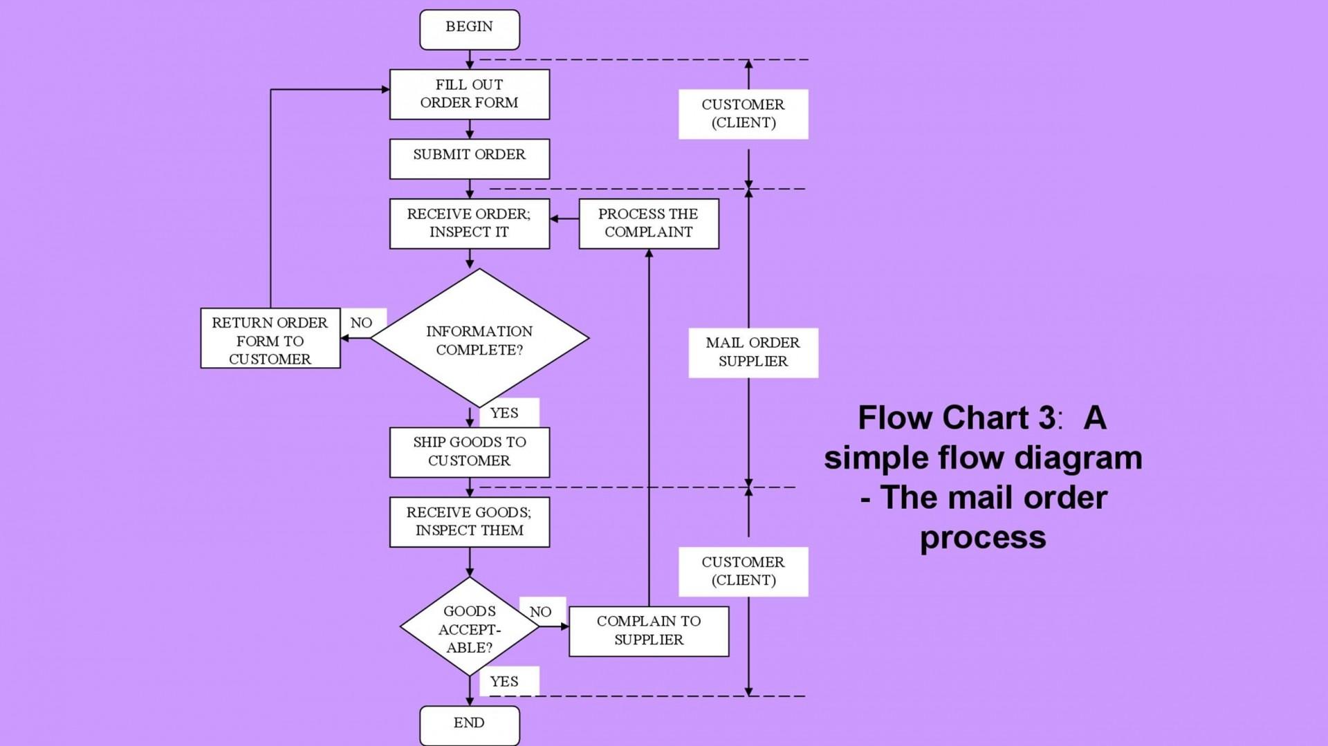 006 Singular Free Flowchart Template Word High Definition  Proces Microsoft1920