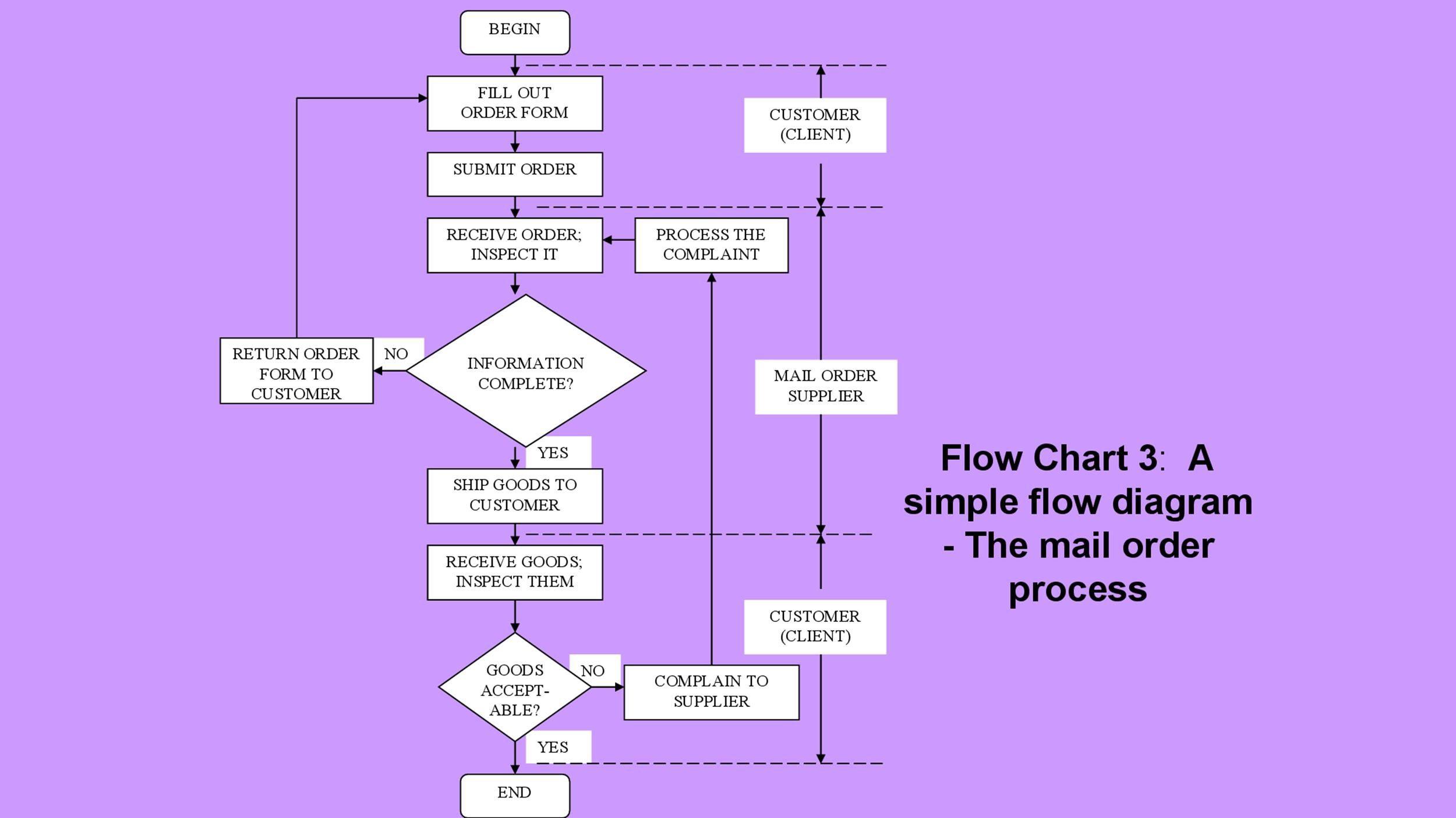 006 Singular Free Flowchart Template Word High Definition  Proces MicrosoftFull