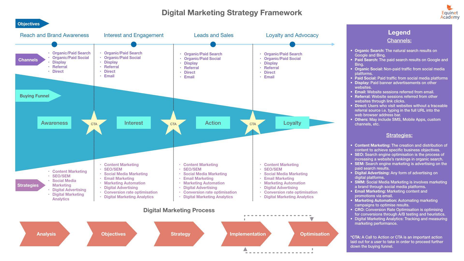 006 Stunning Digital Marketing Campaign Plan Example High Resolution  TemplateFull