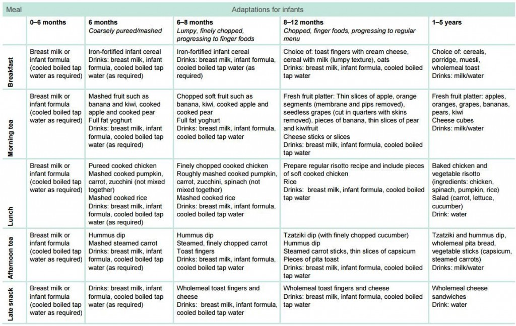 006 Stupendou Breastfeeding Meal Plan Sample Pdf High Resolution Large