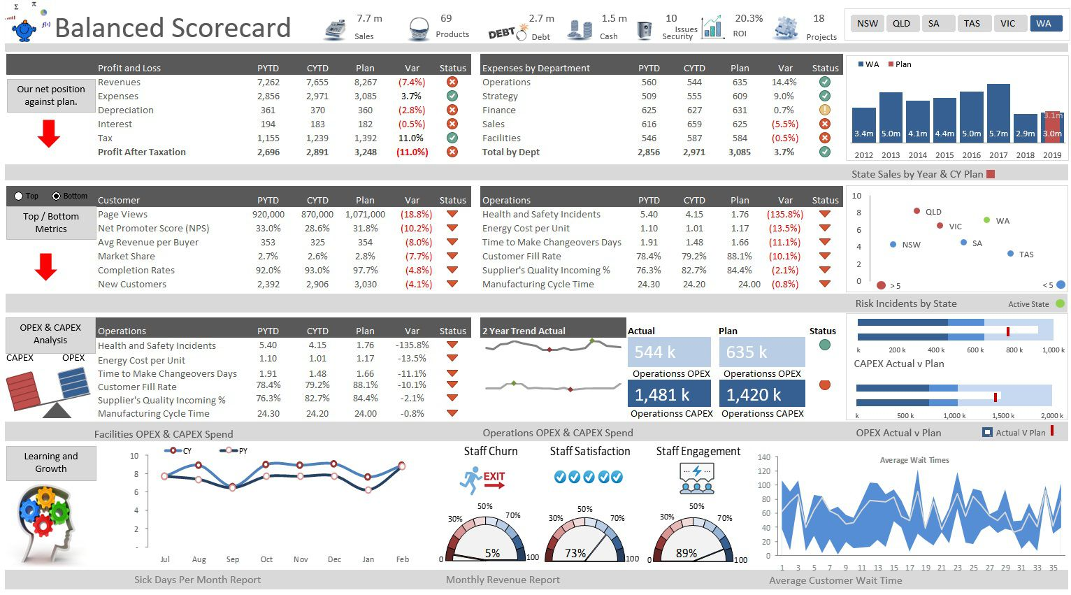 006 Surprising Balanced Scorecard Excel Template High Definition  Dashboard Download HrFull