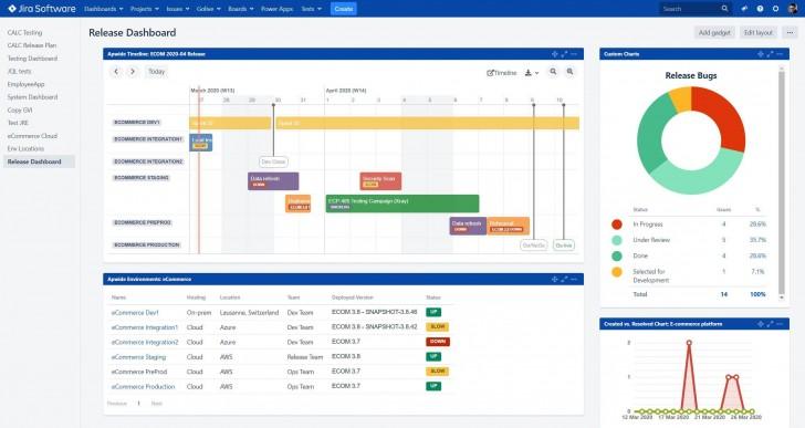 006 Top Project Management Statu Report Template Excel Inspiration  Progres Update728
