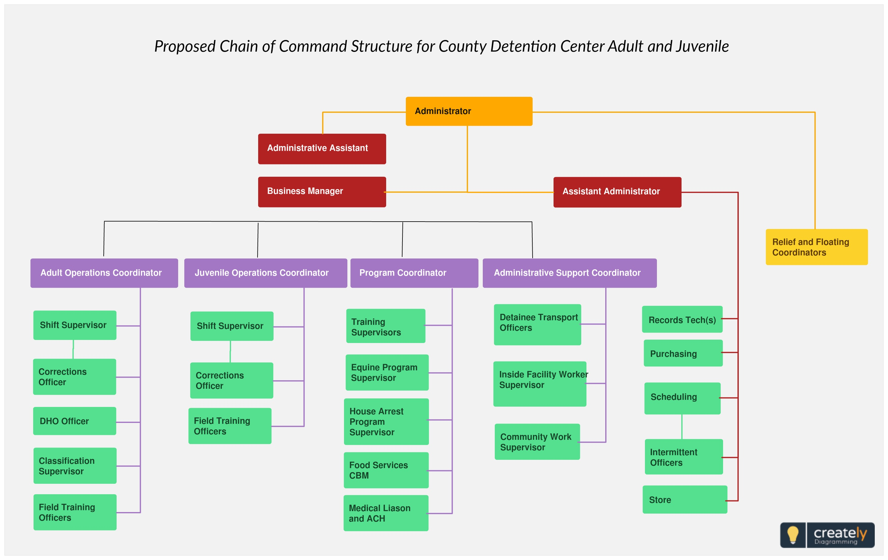 006 Unforgettable Chain Of Command Template Inspiration  Free Download Word DiagramFull