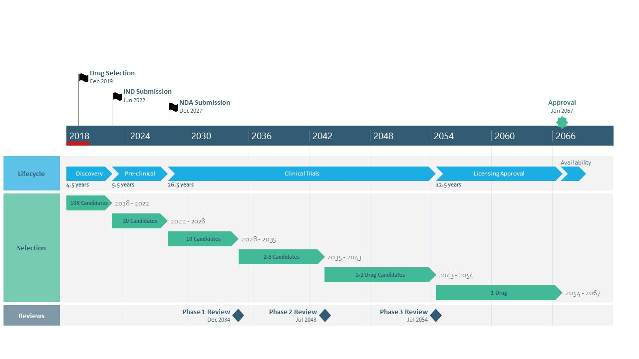 007 Astounding Project Timeline Template Powerpoint Sample  M Ppt Free DownloadFull