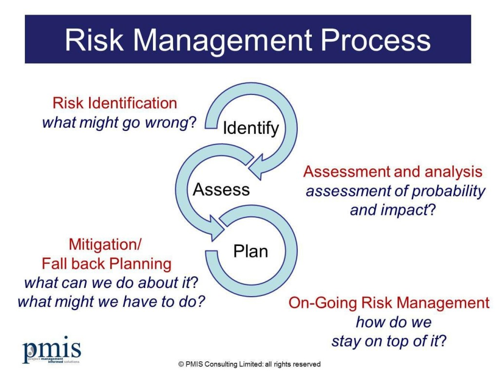 007 Awful Project Risk Management Plan Template Word Highest Clarity Large