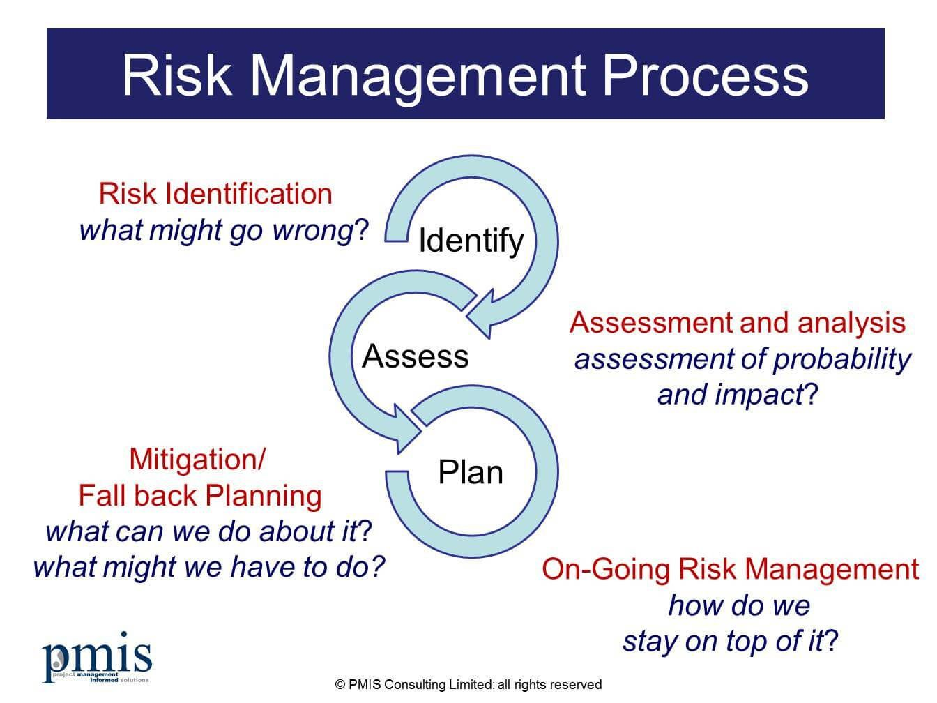 007 Awful Project Risk Management Plan Template Word Highest Clarity Full