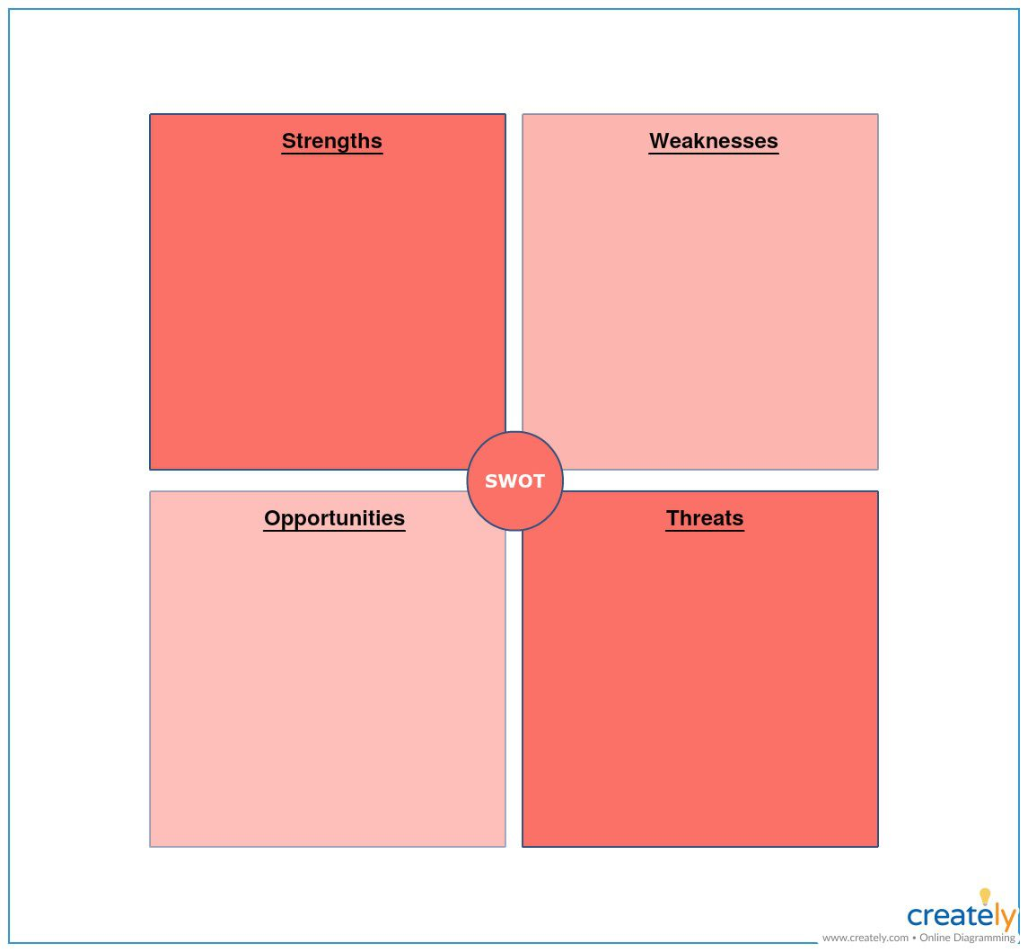 007 Awful Strategic Group Mapping Template Picture  Analysi Excel Map FreeFull