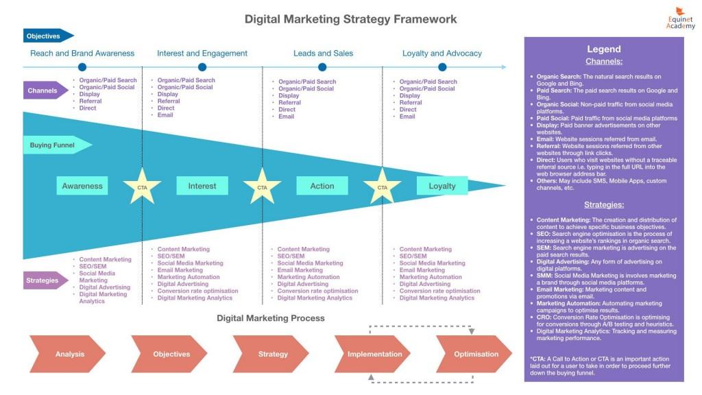007 Breathtaking Digital Marketing Plan Example Pdf Sample  Free Template BusinesLarge