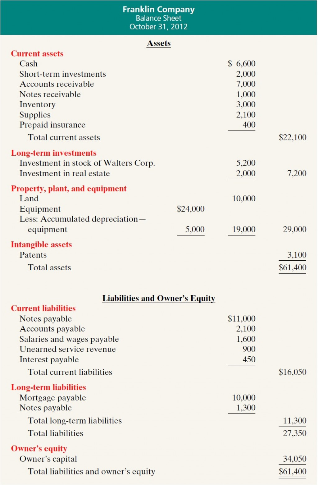 007 Excellent Basic Balance Sheet Template Example  Simple Free For Self Employed UkLarge