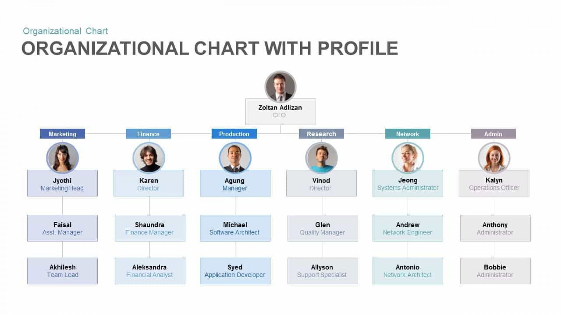 007 Excellent Organizational Chart Template Powerpoint Free Concept  Download 2010 Organization1920