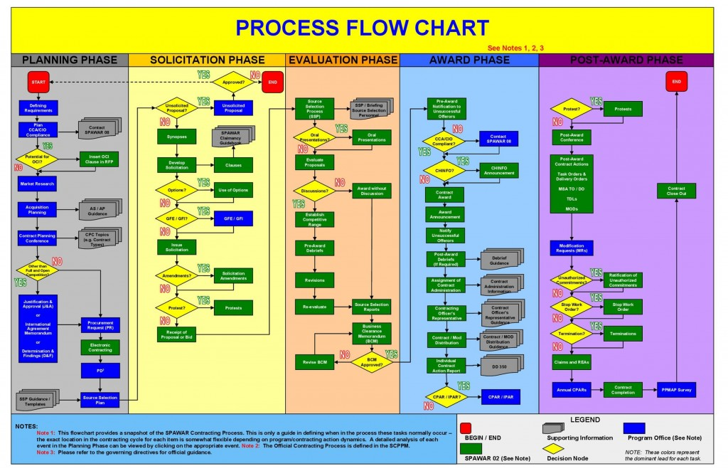 007 Fearsome Swimlane Proces Map Template Excel Example Large