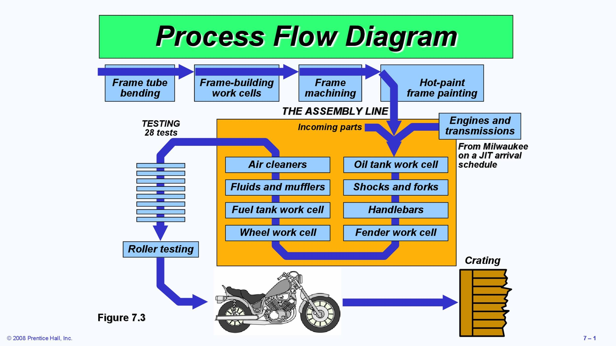 007 Imposing Detailed Proces Map Template Excel Sample  Swimlane Flow Chart ThoughtFull