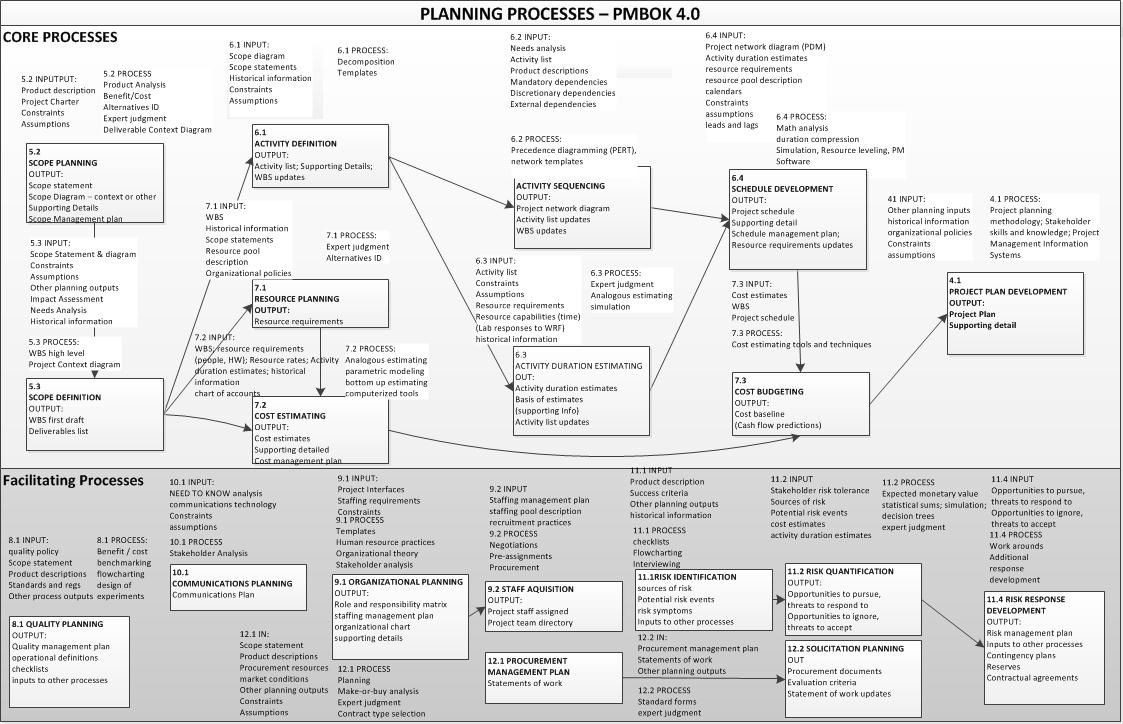 007 Imposing Project Management Plan Template Pmbok Design  Example Pdf PmiFull