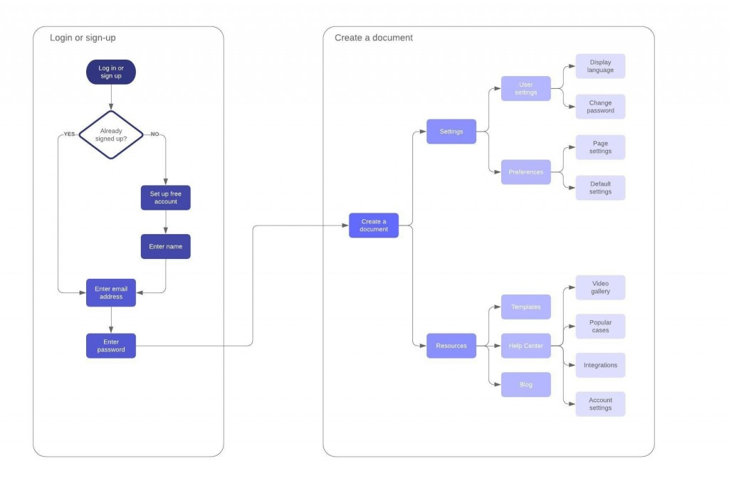 007 Outstanding Online Flow Chart Template High Resolution  Flowchart Proces DiagramLarge