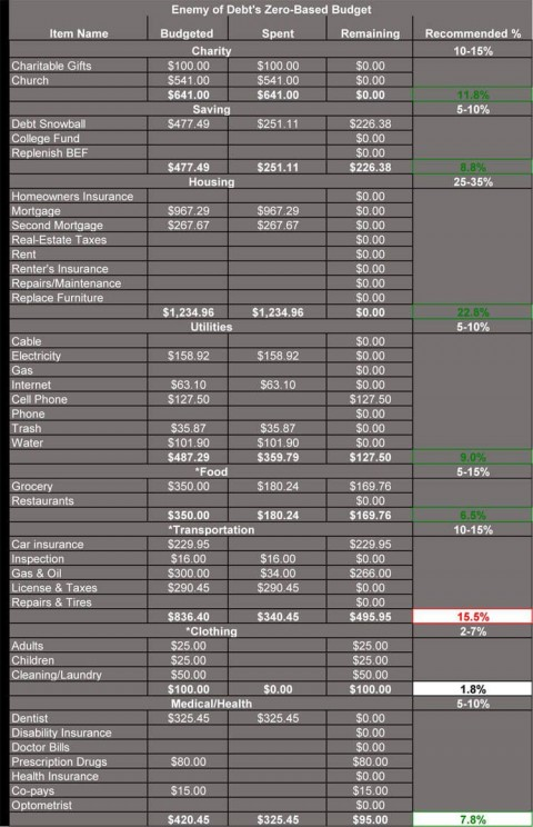 007 Phenomenal Free Monthly Budget Template Example  Household Excel Expense Report Download480