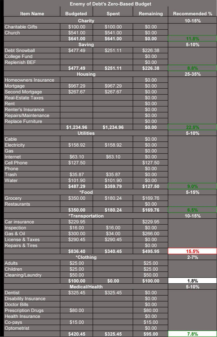 007 Phenomenal Free Monthly Budget Template Example  Google Sheet Household Planner Excel PrintableFull
