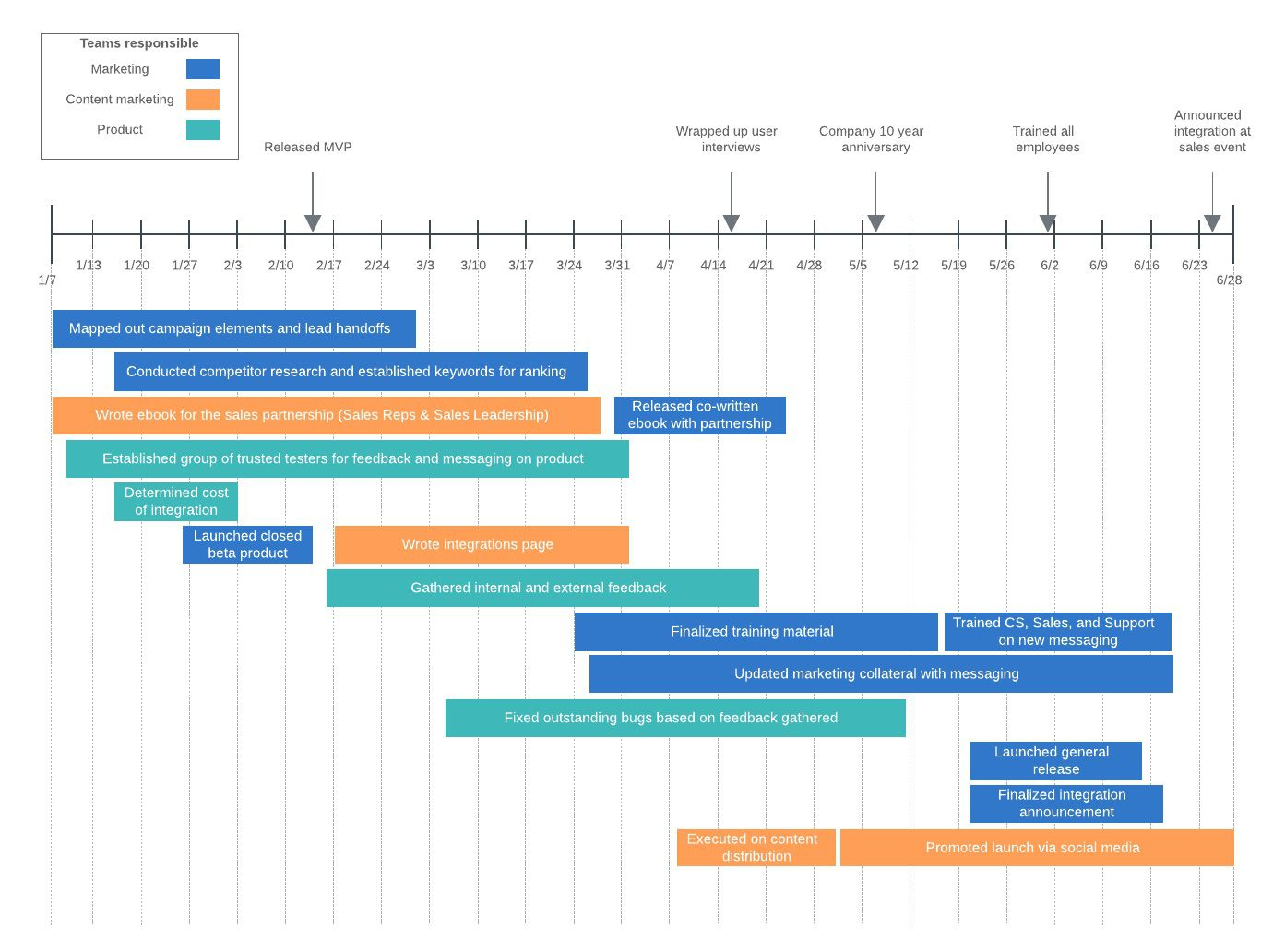 007 Stunning Google Doc Timeline Template Example  HistoricalFull