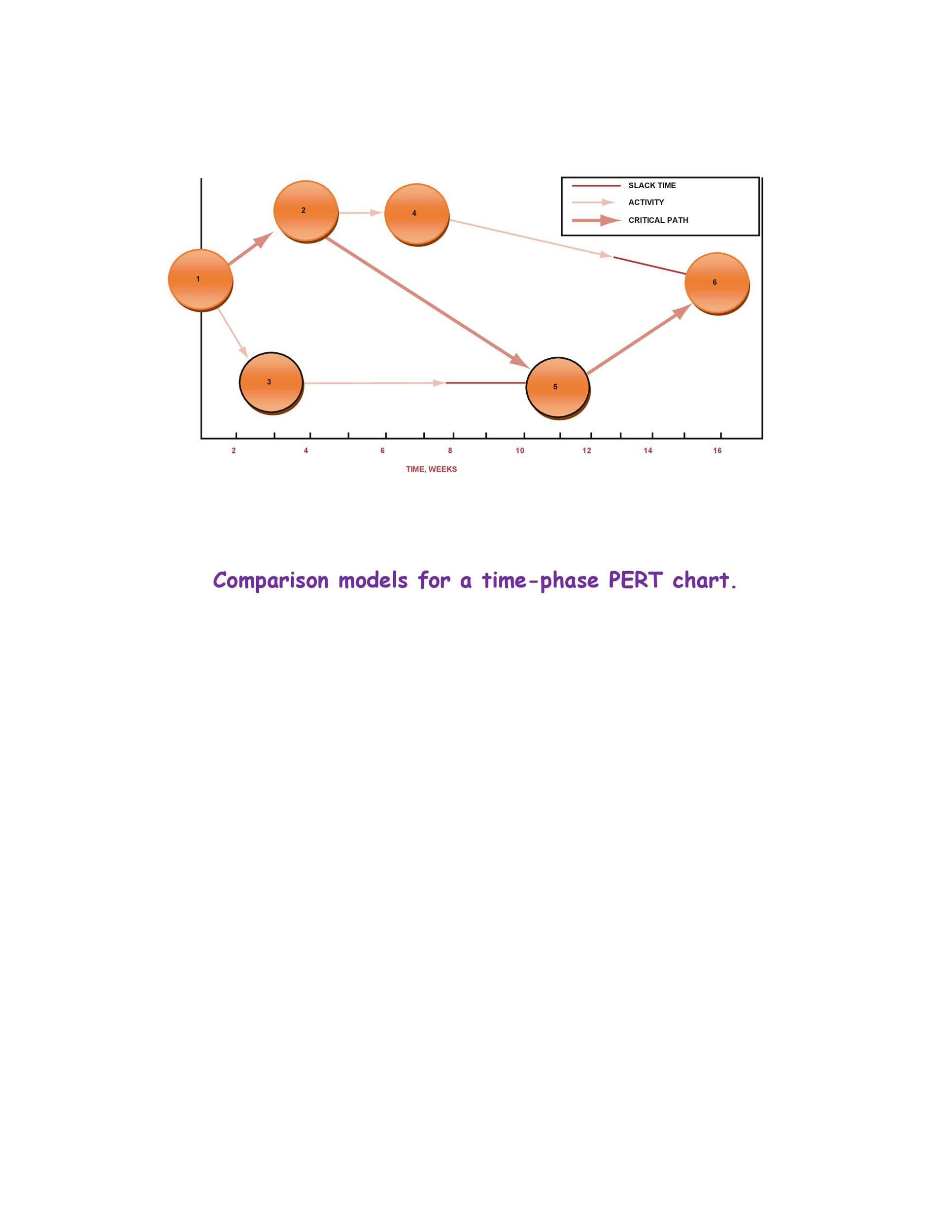 Pert Chart Excel Template from www.addictionary.org