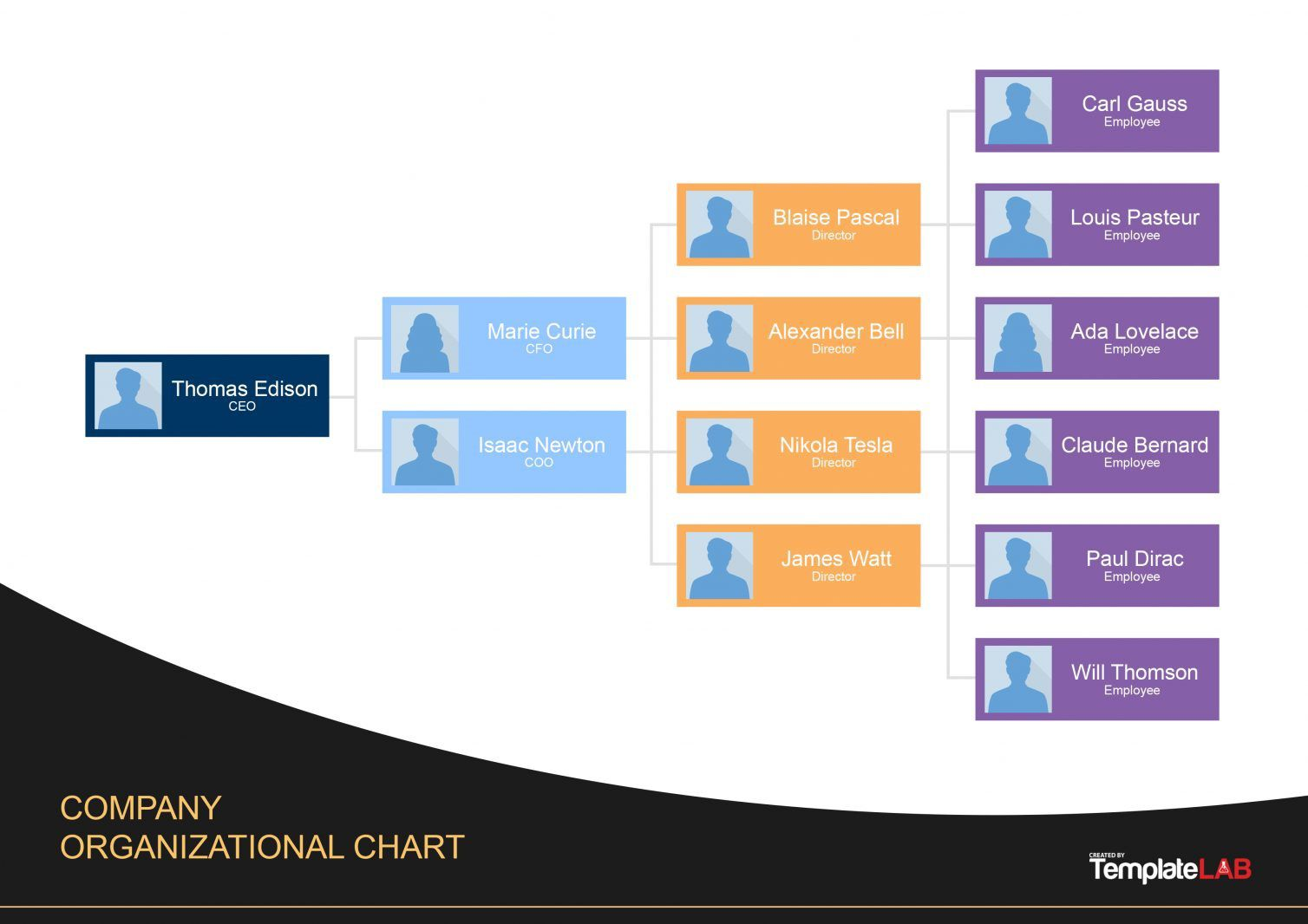 007 Top Organizational Chart Template Excel Download Free Concept  OrgFull