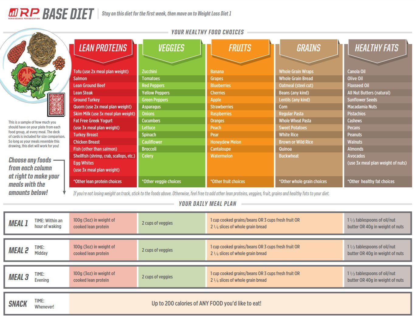 007 Unforgettable Eating Plan Template Pdf Idea  Food Safety Sample Keto Meal Gestational DiabeteFull